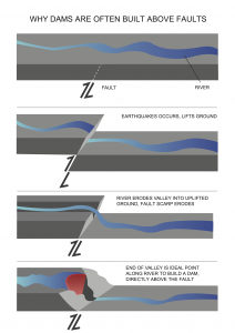 Dam on Faults